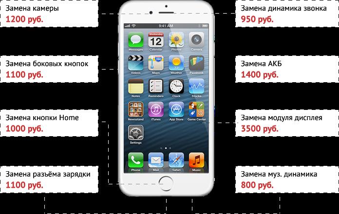 прайс по ремонту iphone